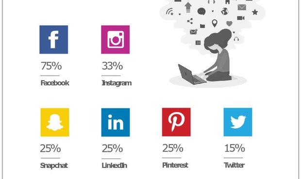 0684cf211675bc Social media Luxembourg s most popular social media platforms