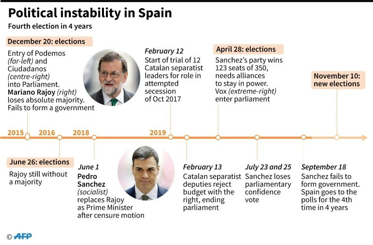 Spain's hard-Right surge as populists take advantage of Catalonia crisis