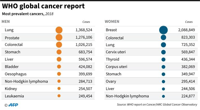 A massive decade-long study has sequenced the genomes of 38 types of cancer revealing secrets about how tumours form