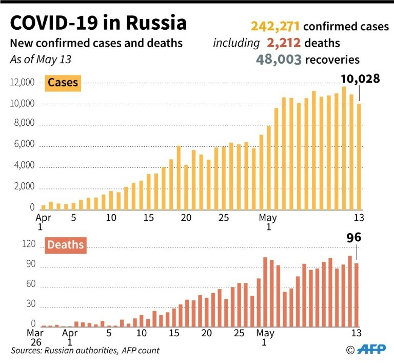 Grim Trend Continues: Russia Records More Than