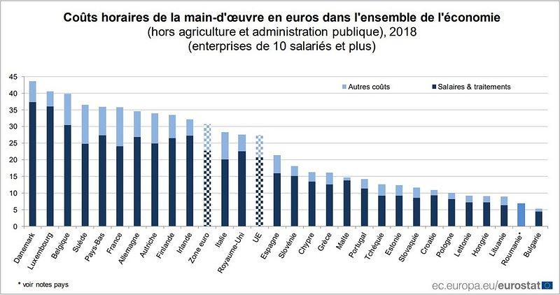 La main-d'oeuvre luxembourgeoise est une des plus chères d'Europe — Économie